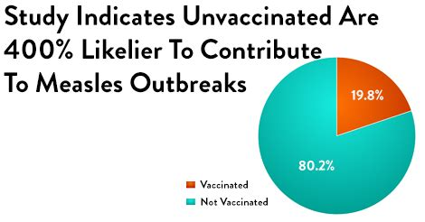 Measles vaccine case study
